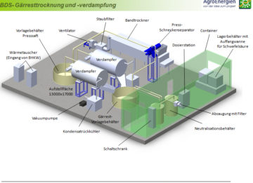 Burkhard Meiners, AgroEnergien, Biogas